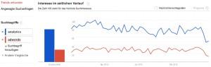 Google Trends Bild