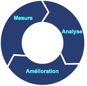 Web-Analyse Cycle
